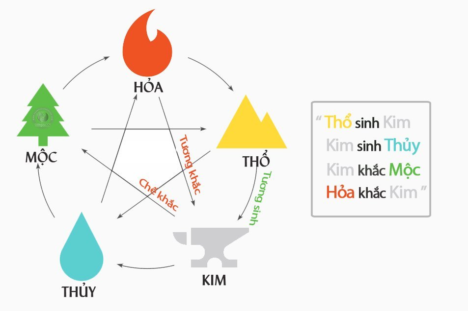 Cảnh vật hành Mộc / Địa điểm hành Kim - canh vat hanh moc dia diem hanh kim